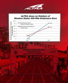 Altra Footwear Tops The 2017 Western States' Shoe Count