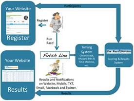 RunSignUp and The Race Director Offer Timers Full Life-Cycle Participant and Result Management